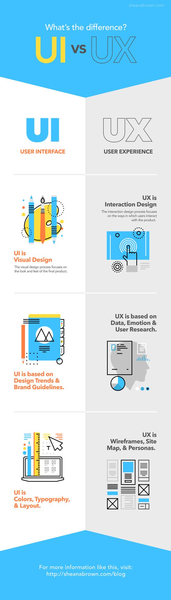 UI versus UX - what's the difference